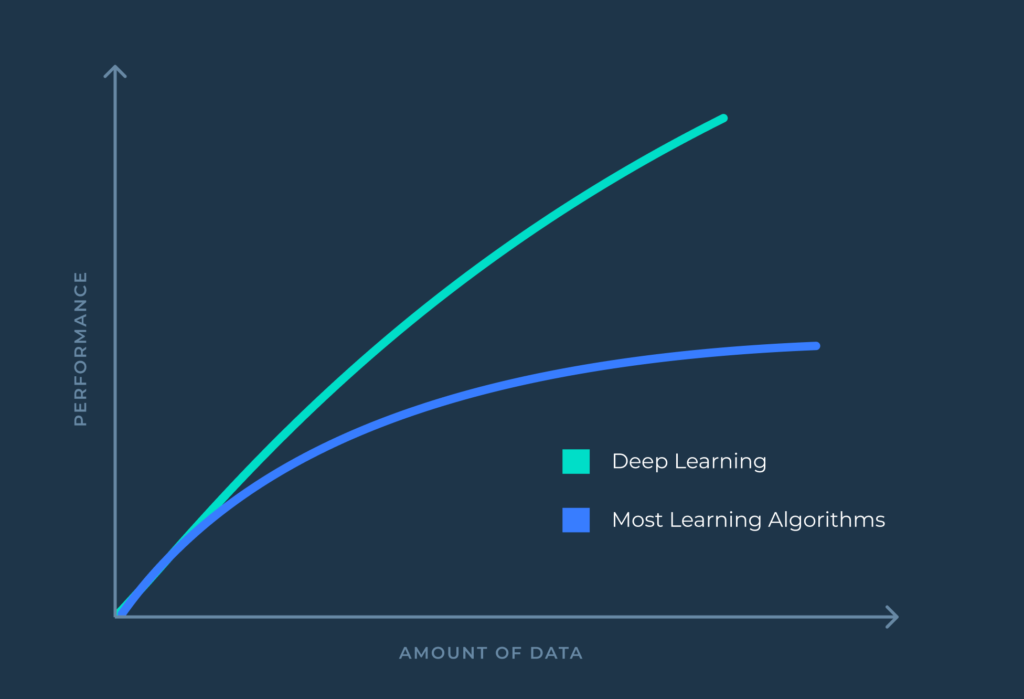 Deep Learning outperforms traditional Shallow Learning