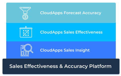 CloudApps Sales Effectiveness & Accuracy Platform
