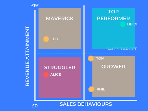 Tools for sales managers_team performance graph