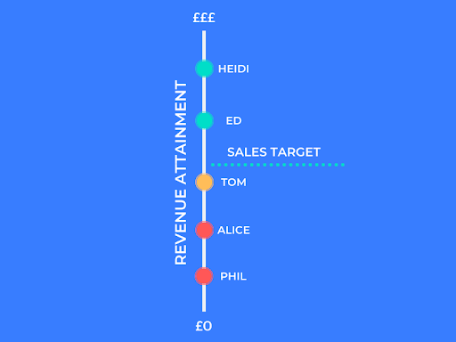 Tools for sales managers_linear performance